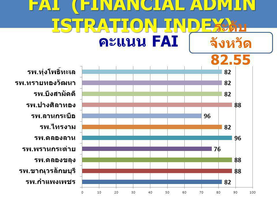 คะแนน FAI FAI (FINANCIAL ADMIN ISTRATION INDEX) ระดับ จังหวัด 82.55