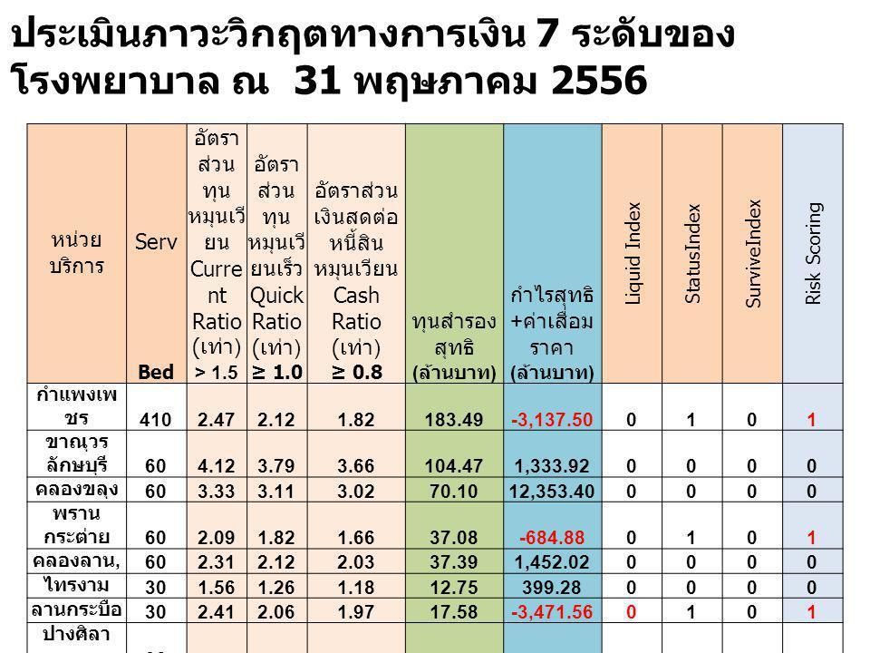 ประเมินภาวะวิกฤตทางการเงิน 7 ระดับของ โรงพยาบาล ณ 31 พฤษภาคม 2556 หน่วย บริการ Serv อัตรา ส่วน ทุน หมุนเวี ยน Curre nt Ratio ( เท่า ) อัตรา ส่วน ทุน หมุนเวี ยนเร็ว Quick Ratio ( เท่า ) อัตราส่วน เงินสดต่อ หนี้สิน หมุนเวียน Cash Ratio ( เท่า ) ทุนสำรอง สุทธิ กำไรสุทธิ + ค่าเสื่อม ราคา Liquid Index StatusIndex SurviveIndex Risk Scoring Bed > 1.5≥ 1.0≥ 0.8 ( ล้านบาท ) กำแพงเพ ชร 4102.472.121.82183.49-3,137.500101 ขาณุวร ลักษบุรี 604.123.793.66104.471,333.920000 คลองขลุง 603.333.113.0270.1012,353.400000 พราน กระต่าย 602.091.821.6637.08-684.880101 คลองลาน, 602.312.122.0337.391,452.020000 ไทรงาม 301.561.261.1812.75399.280000 ลานกระบือ 302.412.061.9717.58-3,471.560101 ปางศิลา ทอง 30 บึงสามัคคี 30 ทรายทอง วัฒนา 302.492.192.0521.58-3,753.690101 ทุ่งโพธิ์ ทะเล 103.373.022.9620.87-1,156.660101
