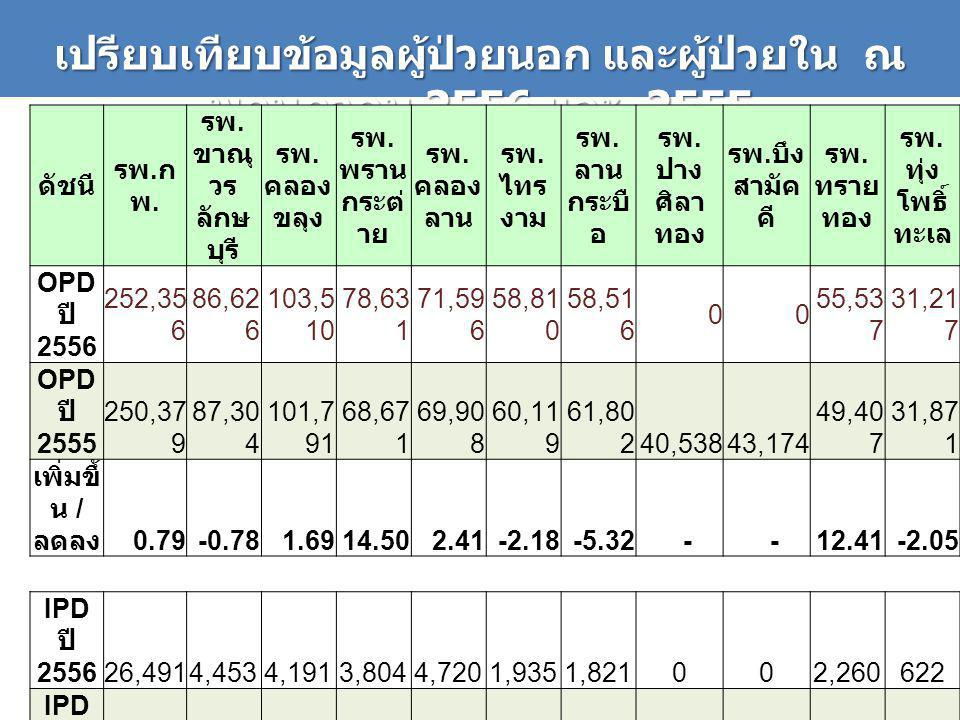 เปรียบเทียบข้อมูลผู้ป่วยนอก และผู้ป่วยใน ณ พฤษภาคม 2556 และ 2555 ดัชนี รพ.