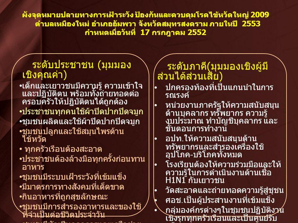 ผังจุดหมายปลายทางการเฝ้าระวัง ป้องกันและควบคุมโรคไข้หวัดใหญ่ 2009 ตำบลเหมืองใหม่ อำเภออัมพวา จังหวัดสมุทรสงคราม ภายในปี 2553 กำหนดเมื่อวันที่ 17 กรกฎาคม 2552 ระดับประชาชน ( มุมมอง เชิงคุณค่า ) เด็กและเยาวชนมีความรู้ ความเข้าใจ และปฏิบัติตน พร้อมทั้งถ่ายทอดต่อ ครอบครัวให้ปฏิบัติตนได้ถูกต้อง ประชาชนทุกคนใช้ผ้าปิดปากปิดจมูก ชุมชนผลิตและใช้ผ้าปิดปากปิดจมูก ชุมชนปลูกและใช้สมุนไพรต้าน ไข้หวัด ทุกครัวเรือนต้องสะอาด ประชาชนต้องล้างมือทุกครั้งก่อนทาน อาหาร ชุมชนมีระบบเฝ้าระวังที่เข้มแข็ง มีมาตรการทางสังคมที่เด็ดขาด กินอาหารที่ถูกสุขลักษณะ ชุมชนมีการสำรองอาหารและของใช้ ที่จำเป็นต่อชีวิตประจำวัน ชุมชนมีบัญชีบุคลาการและเครือข่าย ทั้งหมด ( แฟ้มข้อมูลภาวะวิกฤต ) ระดับภาคี ( มุมมองเชิงผู้มี ส่วนได้ส่วนเสีย ) ปกครองท้องที่เป็นแกนนำในการ รณรงค์ หน่วยงานภาครัฐให้ความสนับสนุน ด้านบุคลากร ทรัพยากร ความรู้ งบประมาณ ทำบัญชีบุคลากร และ ขั้นตอนการทำงาน อปท.