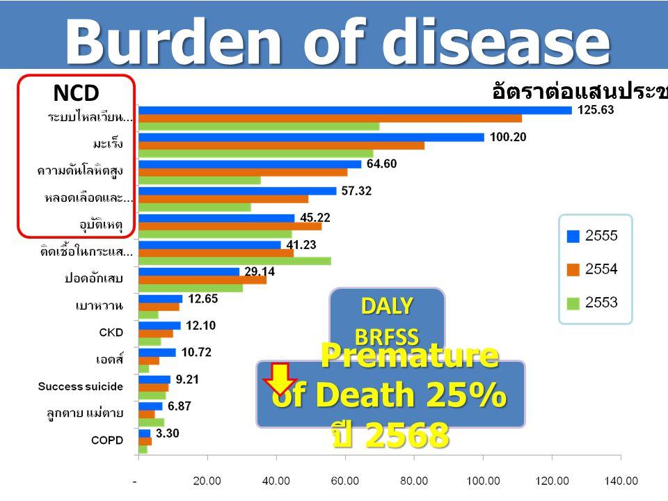Burden of disease อัตราต่อแสนประชากร DALYBRFSS Premature of Death 25% ปี 2568 Premature of Death 25% ปี 2568 NCD