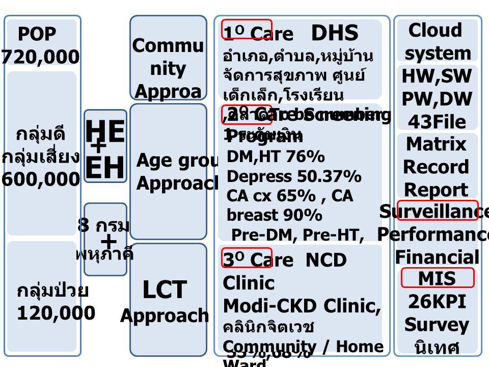 PCU( เดี่ยว 17, เครือข่าย 44) ½ hr 40% อสม ~12,000 คน 20:80 SCU(F ₃,F ₂,F ₁, M ₂ ) 1 hr TCU(S) 1½ hr STCU(A ₂,A ₁ ) 2 hr Excellent center POPULATION = 720,000, 3M ( ผู้ป่วยเรื้อรัง 120,000 คน ) Particip ative GG NPM HHH CDS B>A AHO PHO RHO PHT PS PM QA RHT PS DHS CUP DHTP S PCA HA PMQ A พบส.