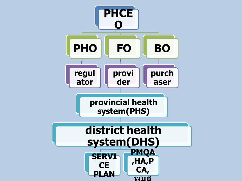 1.Innovation & integrity manageme nt 2. Participatory good governance (H PO,HEO) → ROI,ROI 3.