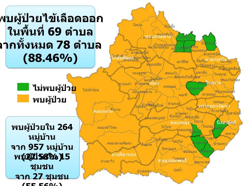 พบผู้ป่วยไข้เลือดออก ในพื้นที่ 69 ตำบล จากทั้งหมด 78 ตำบล (88.46%) ไม่พบผู้ป่วย พบผู้ป่วย พบผู้ป่วยใน 264 หมู่บ้าน จาก 957 หมู่บ้าน (27.58%) พบผู้ป่วยใน 15 ชุมชน จาก 27 ชุมชน (55.56%)
