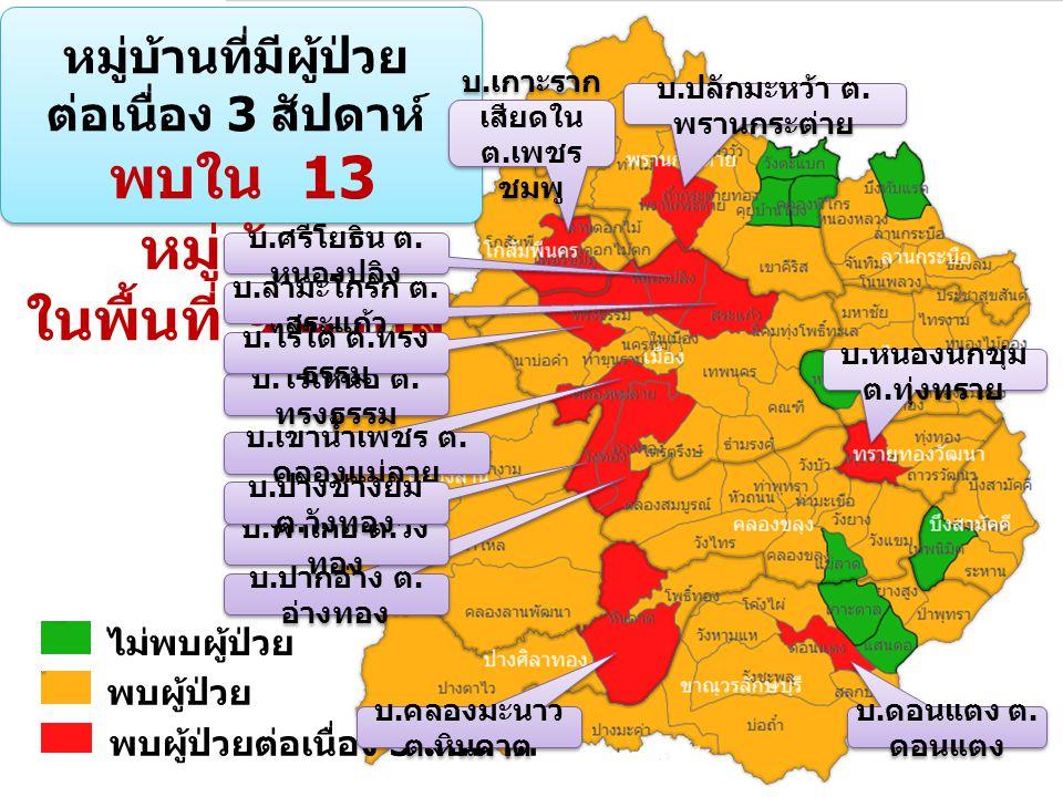 มาตรการการดำเนินงาน ควบคุมป้องกันโรค 1.ประชุมหัวหน้าส่วนราชการทุก เดือน 2.