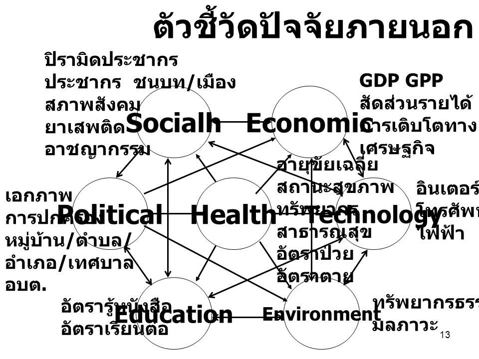 13 Health ตัวชี้วัดปัจจัยภายนอก Technology Economic Environment Political Education Socialh ปิรามิดประชากร ประชากร ชนบท / เมือง สภาพสังคม ยาเสพติด อาชญากรรม อินเตอร์เนต โทรศัพท์ ไฟฟ้า ทรัพยากรธรรมชาติ มลภาวะ GDP GPP สัดส่วนรายได้ การเติบโตทาง เศรษฐกิจ เอกภาพ การปกครอง หมู่บ้าน / ตำบล / อำเภอ / เทศบาล อบต.