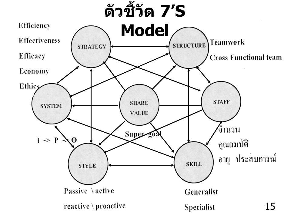15 ตัวชี้วัด 7'S Model 15