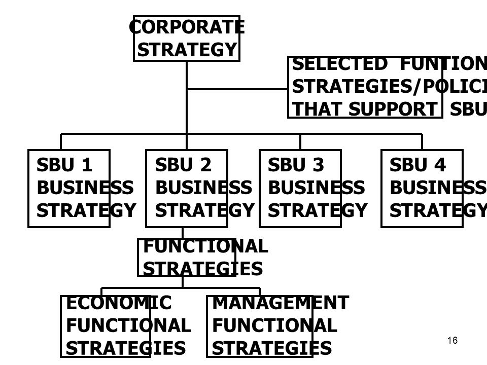 16 CORPORATE STRATEGY SELECTED FUNTIONAL STRATEGIES/POLICIES THAT SUPPORT SBUs SBU 1 BUSINESS STRATEGY SBU 2 BUSINESS STRATEGY SBU 3 BUSINESS STRATEGY