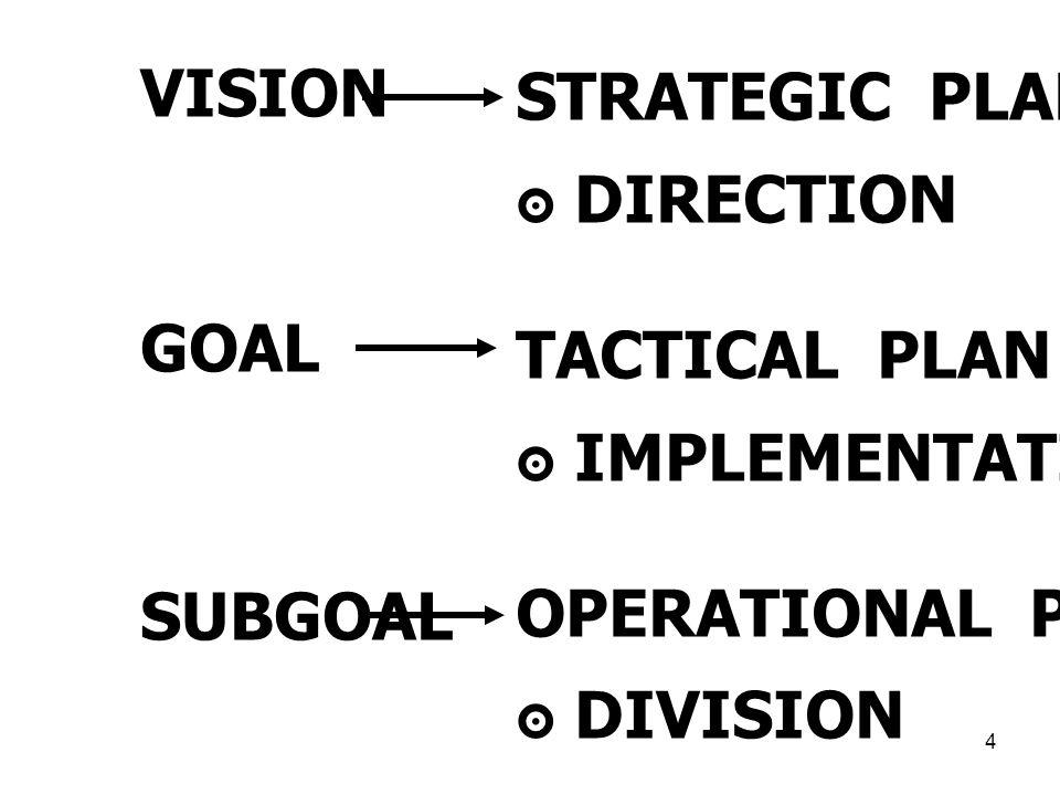 4 VISION GOAL SUBGOAL STRATEGIC PLAN ๏ DIRECTION TACTICAL PLAN ๏ IMPLEMENTATION OPERATIONAL PLAN ๏ DIVISION