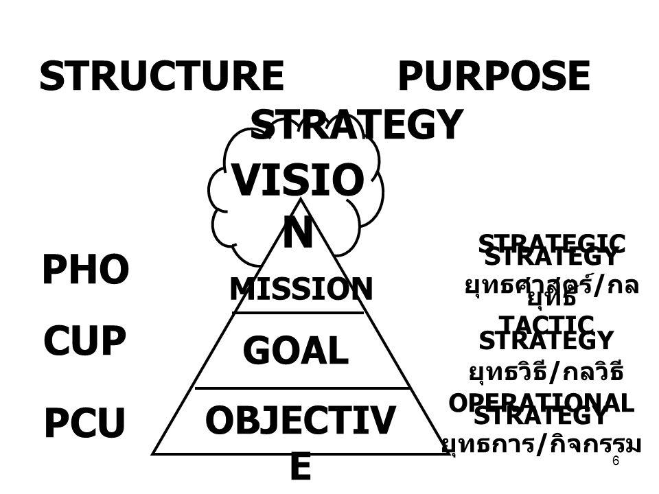 6 STRUCTURE PURPOSE STRATEGY VISIO N MISSION GOAL OBJECTIV E PHO CUP PCU STRATEGIC STRATEGY ยุทธศาสตร์ / กล ยุทธ์ TACTIC STRATEGY ยุทธวิธี / กลวิธี OPERATIONAL STRATEGY ยุทธการ / กิจกรรม