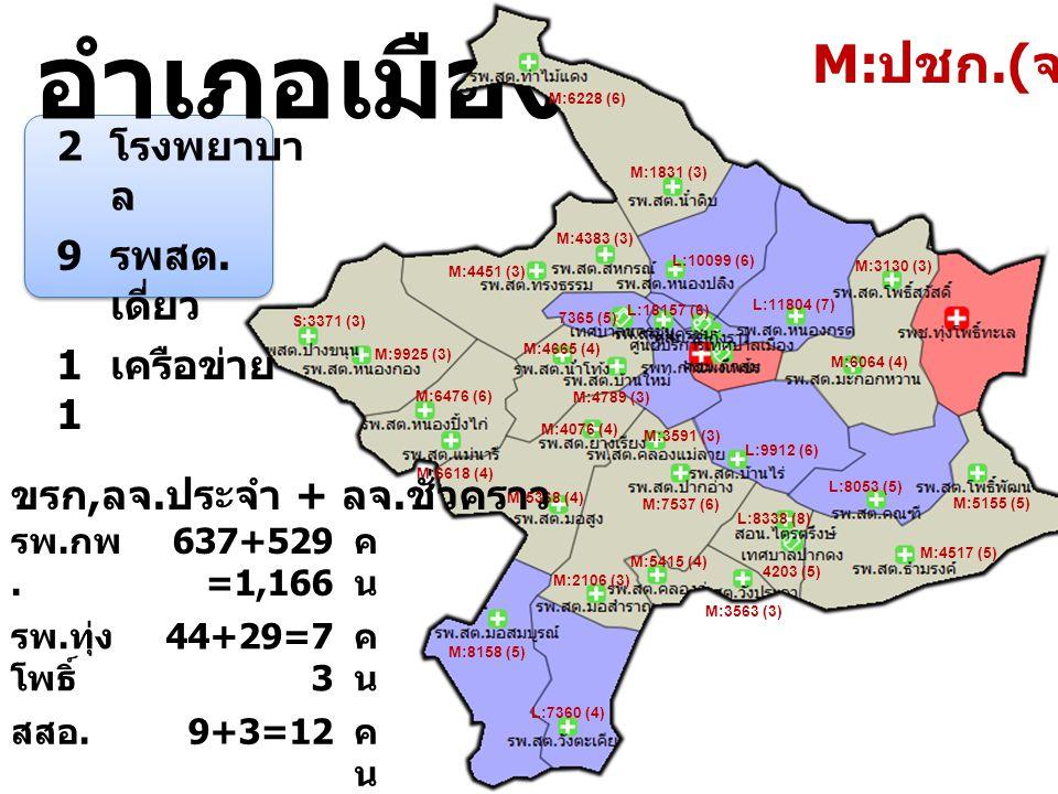 อำเภอเมือง 2 โรงพยาบา ล 9 รพสต. เดี่ยว 1 เครือข่าย L:8338 (8) 4203 (5) M:5415 (4) M:3563 (3) L:18157 (6) L:10099 (6) L:7360 (4) L:8053 (5) M:5155 (5)