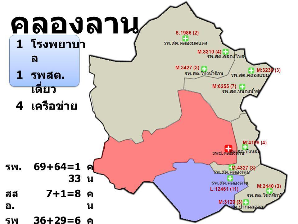 คลองลาน 1 โรงพยาบา ล 1 รพสต. เดี่ยว 4 เครือข่าย L:12461 (11) M:2440 (3) M:3129 (3) M:4327 (3) M:4109 (4) M:6255 (7) M:3230 (3) M:3427 (3) M:3310 (4) S