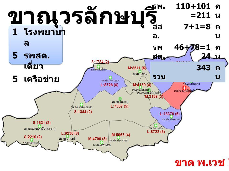 ขาณุวรลักษบุรี 1 โรงพยาบา ล 5 รพสต. เดี่ยว 5 เครือข่าย L:8722 (5) M:5967 (4) M:4139 (4) M:3158 (3) M:5611 (5) S:1784 (2) L:10020 (7) L:9230 (8) M:4700