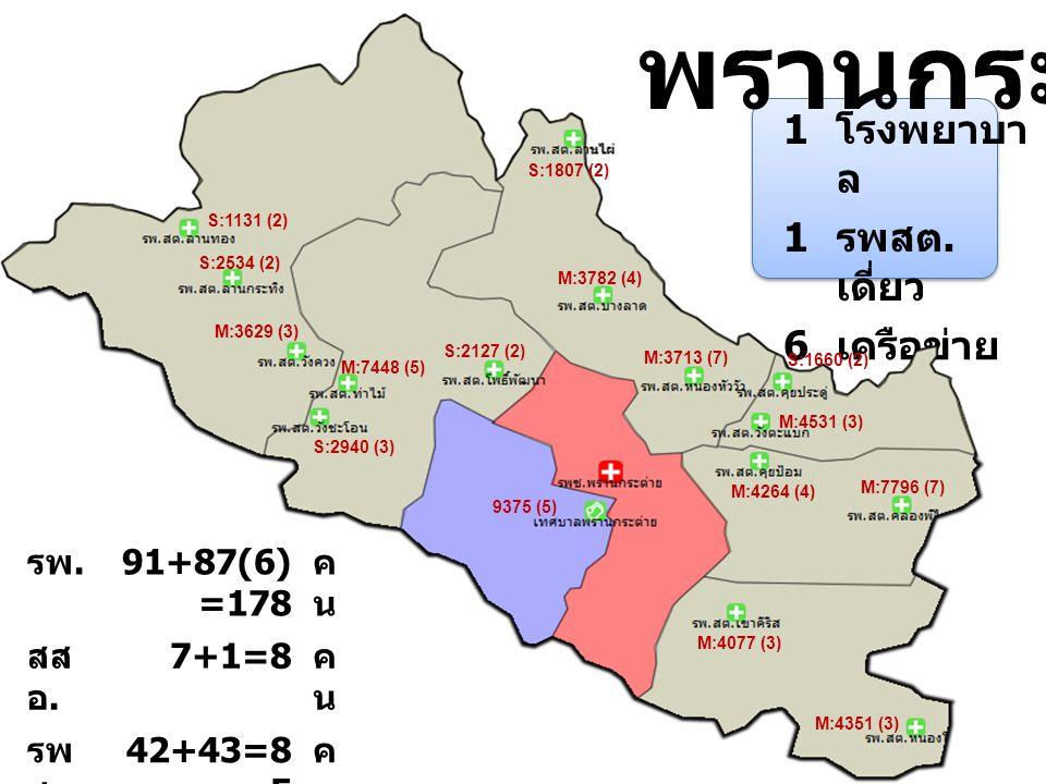 พรานกระต่าย 1 โรงพยาบา ล 1 รพสต. เดี่ยว 6 เครือข่าย M:7448 (5) S:2940 (3) S:2127 (2) S:1131 (2) S:2534 (2) M:3629 (3) S:1807 (2) M:3782 (4) 9375 (5) M