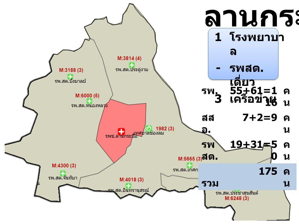 M:6248 (3) M:5029 (3) M:5665 (3) M:4018 (3) M:3814 (4) 1982 (3) M:4300 (3) M:3188 (3) M:6000 (5) ลานกระบือ 1 โรงพยาบา ล - รพสต. เดี่ยว 3 เครือข่าย รพ.
