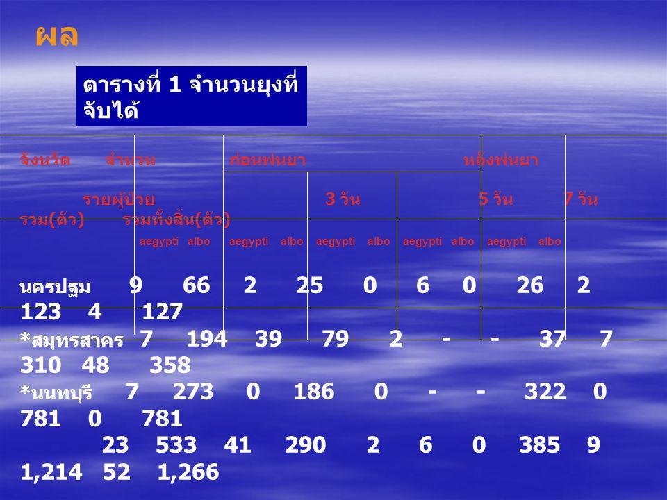 จังหวัด จำนวน ก่อนพ่นยา หลังพ่นยา รายผู้ป่วย 3 วัน 5 วัน 7 วัน รวม ( ตัว ) รวมทั้งสิ้น ( ตัว ) aegypti albo aegypti albo aegypti albo aegypti albo aeg