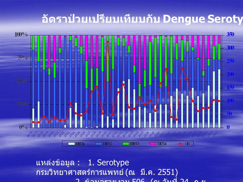 อัตราป่วยเปรียบเทียบกับ Dengue Serotype ปี 2516-2551 แหล่งข้อมูล : 1. Serotype กรมวิทยาศาสตร์การแพทย์ ( ณ มี. ค. 2551) 2. ข้อมูลรายงาน 506 ( ณ วันที่