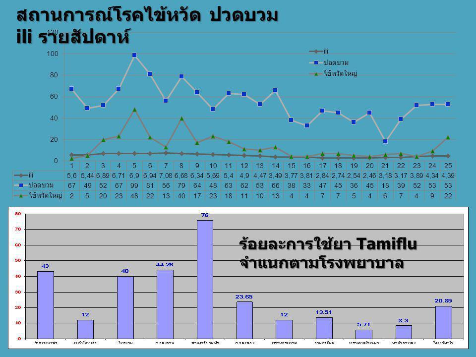 สถานการณ์โรคไข้หวัด ปวดบวม ili รายสัปดาห์ ร้อยละการใช้ยา Tamiflu จำแนกตามโรงพยาบาล
