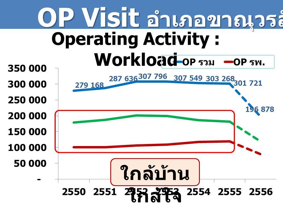 OP Visit อำเภอขาณุวรลักษบุรี Operating Activity : Workload ใกล้บ้าน ใกล้ใจ