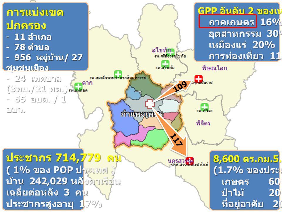 117 109 ประชากร 714,779 คน ( 1% ของ POP ประเทศ ) บ้าน 242,029 หลังคาเรือน เฉลี่ยต่อหลัง 3 คน ประชากรสูงอายุ 17% 8,600 ตร.