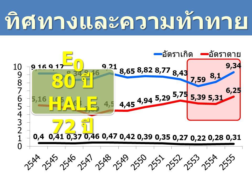ทิศทางและความท้าทาย E 0 80 ปี HALE 72 ปี E 0 80 ปี HALE 72 ปี
