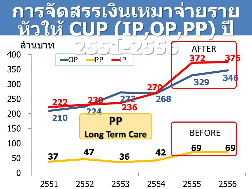 การจัดสรรเงินเหมาจ่ายราย หัวให้ CUP (IP,OP,PP) ปี 2551-2556 ล้านบาท PP Long Term Care AFTER BEFORE