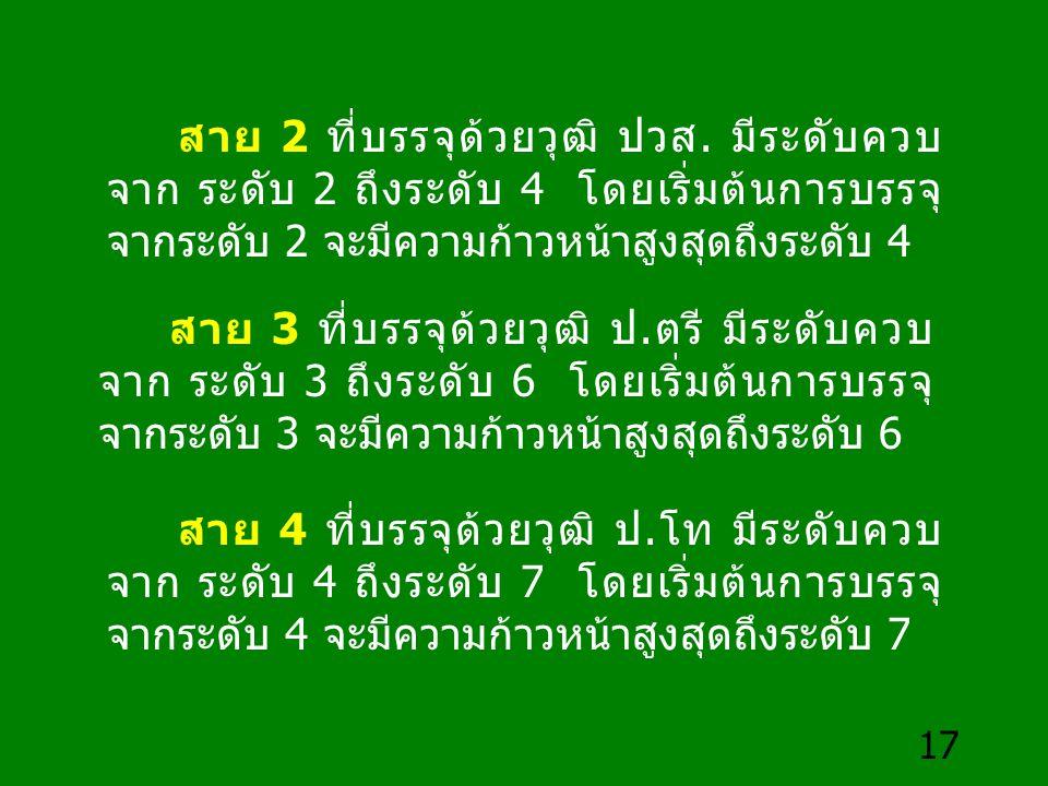 17 สาย 2 ที่บรรจุด้วยวุฒิ ปวส. มีระดับควบ จาก ระดับ 2 ถึงระดับ 4 โดยเริ่มต้นการบรรจุ จากระดับ 2 จะมีความก้าวหน้าสูงสุดถึงระดับ 4 สาย 3 ที่บรรจุด้วยวุฒ