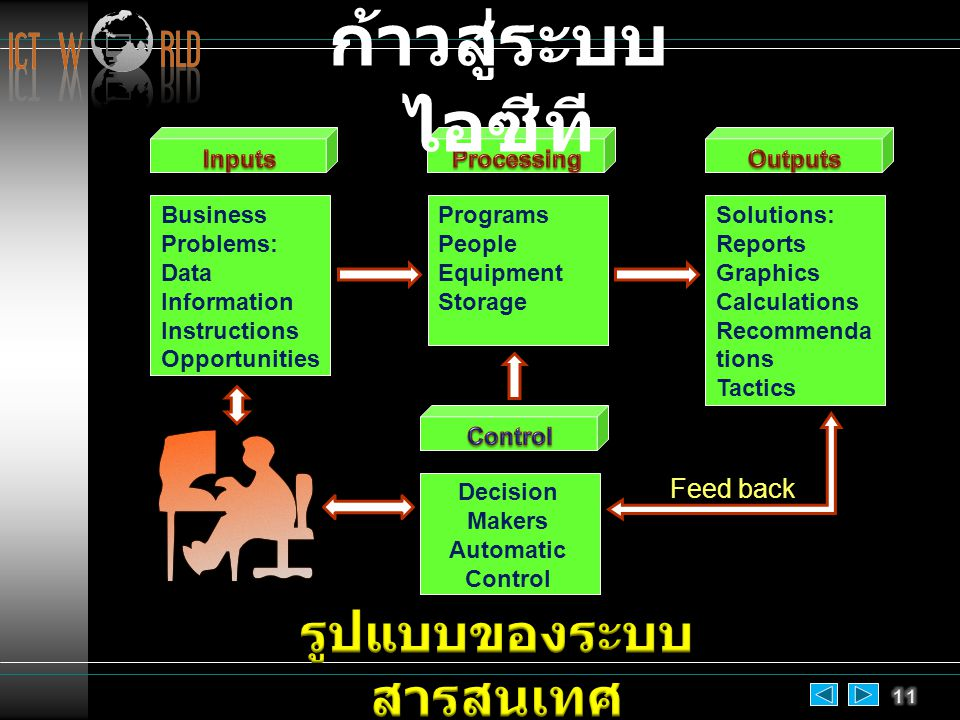 Business Problems: Data Information Instructions Opportunities Programs People Equipment Storage Solutions: Reports Graphics Calculations Recommenda tions Tactics Decision Makers Automatic Control Feed back ก้าวสู่ระบบ ไอซีที