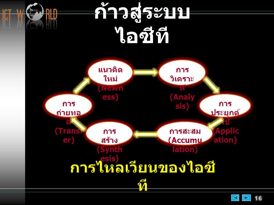 การ ถ่ายทอ ด (Transf er) การ สร้าง (Synth esis) แนวคิด ใหม่ (Newn ess) การ วิเคราะ ห์ (Analy sis) การสะสม (Accumu lation) การ ประยุกต์ ใช้ (Applic ation) ก้าวสู่ระบบ ไอซีที