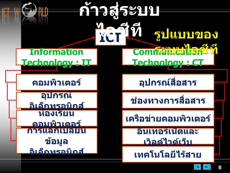 ICT คอมพิวเตอร์ อุปกรณ์ อิเล็กทรอนิกส์ ห้องเรียน คอมพิวเตอร์ การแลกเปลี่ยน ข้อมูล อิเล็กทรอนิกส์ อุปกรณ์สื่อสาร ช่องทางการสื่อสาร เครือข่ายคอมพิวเตอร์ อินเทอร์เน็ตและ เวิลด์ไวด์เว็บ เทคโนโลยีไร้สาย ก้าวสู่ระบบ ไอซีที