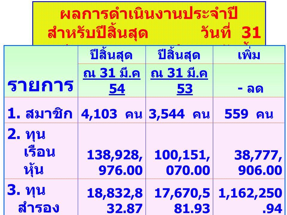 ผลการดำเนินงานประจำปี สำหรับปีสิ้นสุด วันที่ 31 มีนาคม 2554 ปรากฎดังนี้ รายการ ปีสิ้นสุด เพิ่ม ณ 31 มี.