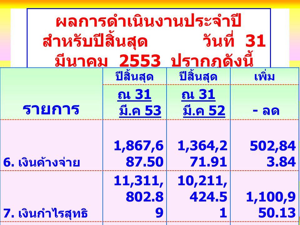ผลการดำเนินงานประจำปี สำหรับปีสิ้นสุด วันที่ 31 มีนาคม 2553 ปรากฎดังนี้ รายการ ปีสิ้นสุด เพิ่ม ณ 31 มี.