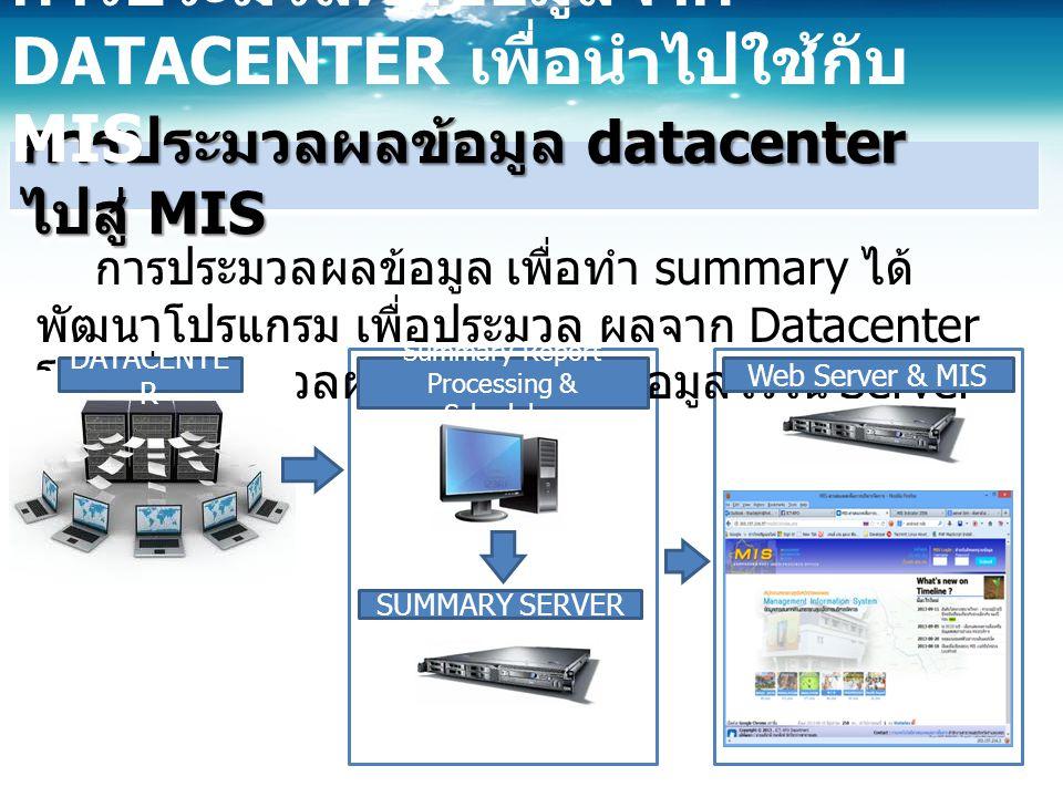 การประมวลผลข้อมูล datacenter ไปสู่ MIS การประมวลผลข้อมูลจาก DATACENTER เพื่อนำไปใช้กับ MIS การประมวลผลข้อมูล เพื่อทำ summary ได้ พัฒนาโปรแกรม เพื่อประมวล ผลจาก Datacenter โดยเมื่อประมวลผลแล้ว จะเก็บข้อมูลไว้ใน Server อีกตัว Summary Report Processing & Scheduler DATACENTE R SUMMARY SERVER Web Server & MIS