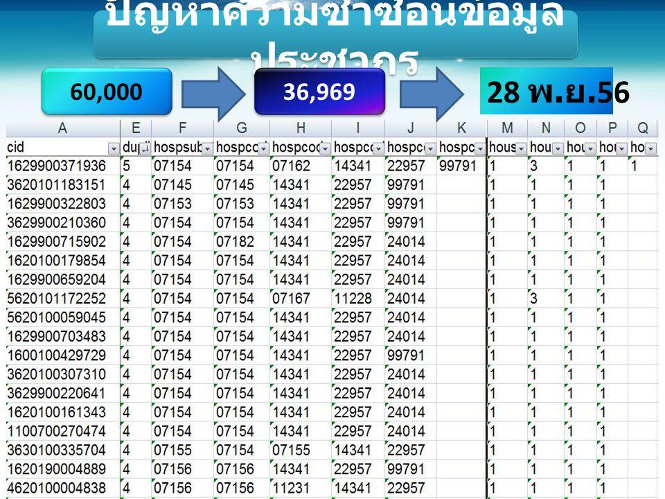 ปัญหาความซ้ำซ้อนข้อมูล ประชากร 60,000 36,969 28 พ. ย.56
