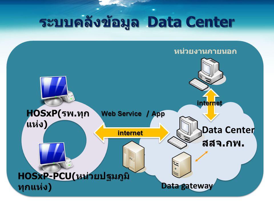 HOSxP-PCU( หน่วยปฐมภูมิ ทุกแห่ง ) Data gateway HOSxP( รพ.