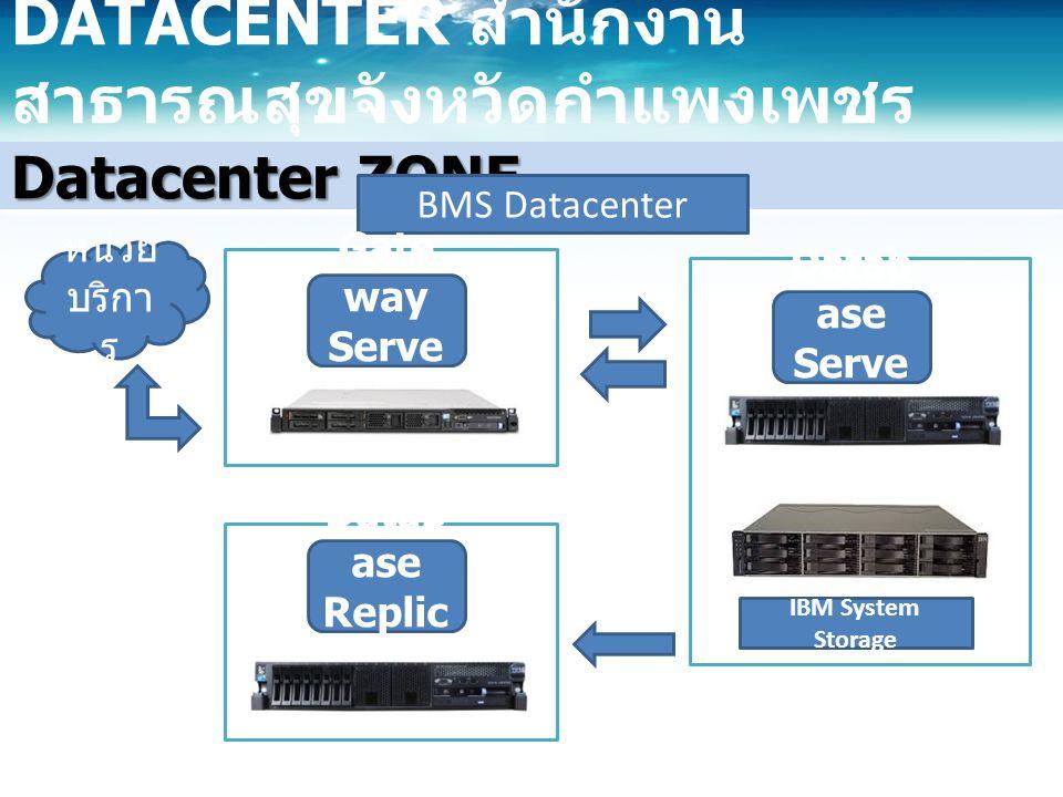 Datacenter ZONE DATACENTER สำนักงาน สาธารณสุขจังหวัดกำแพงเพชร BMS Datacenter Datab ase Replic ate Gate way Serve r Datab ase Serve r IBM System Storage หน่วย บริกา ร