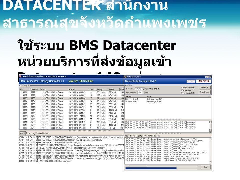 ใช้ระบบ BMS Datacenter หน่วยบริการที่ส่งข้อมูลเข้า Datacenter 140 แห่ง DATACENTER สำนักงาน สาธารณสุขจังหวัดกำแพงเพชร