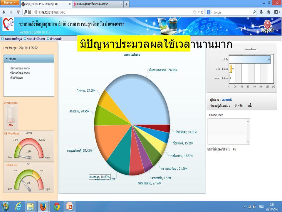 Data Center แฟ้ม Person SUMMARY SERVER Web Server & MIS Vmware Server แฟ้ม Person HOSxP-PCU รพ.