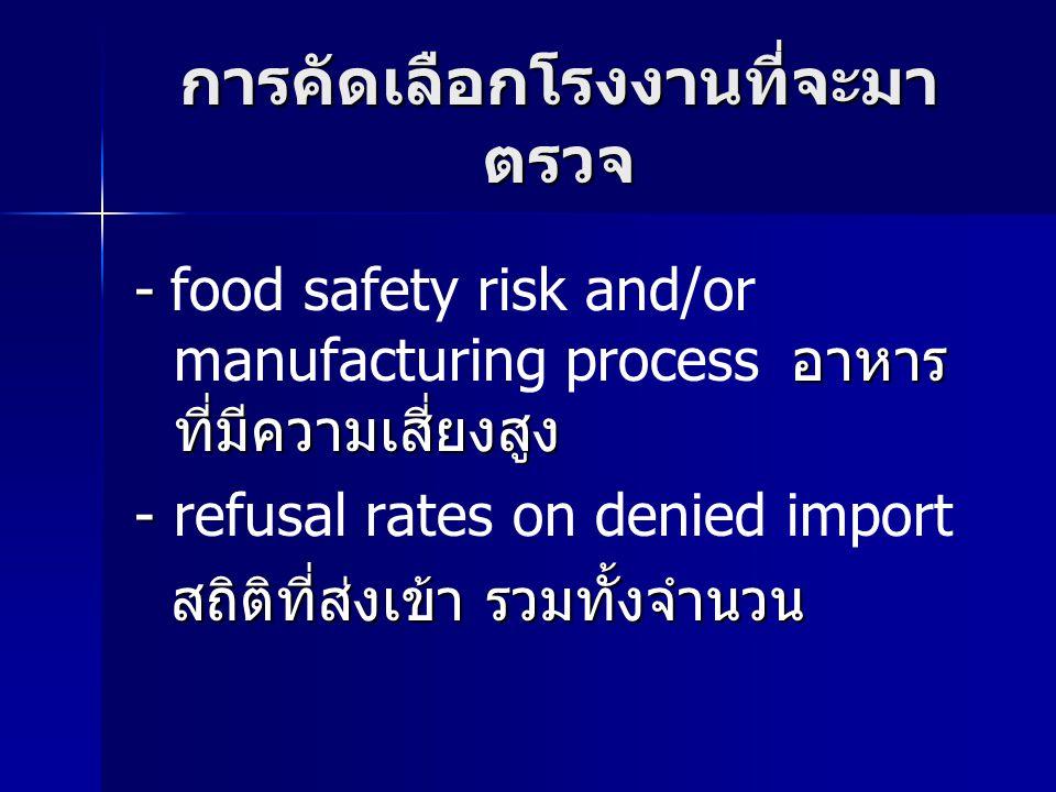 การคัดเลือกโรงงานที่จะมา ตรวจ - อาหาร ที่มีความเสี่ยงสูง - food safety risk and/or manufacturing process อาหาร ที่มีความเสี่ยงสูง - - refusal rates on denied import สถิติที่ส่งเข้า รวมทั้งจำนวน สถิติที่ส่งเข้า รวมทั้งจำนวน