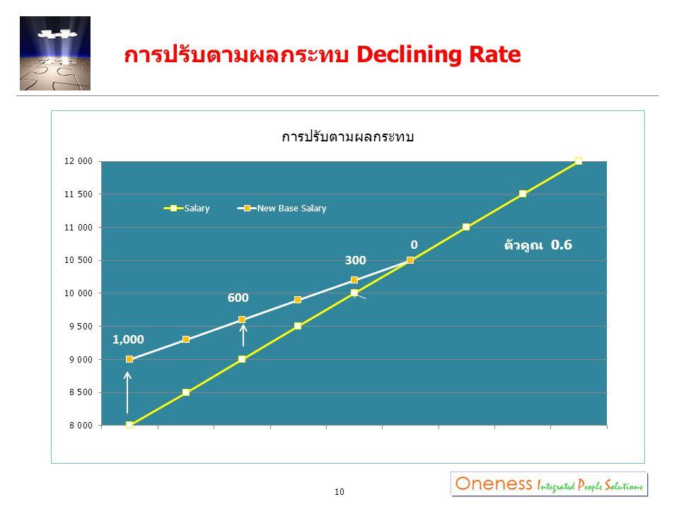 10 การปรับตามผลกระทบ Declining Rate