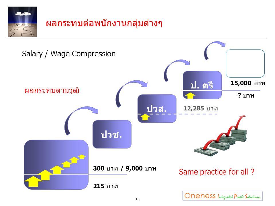 Salary / Wage Compression 18 ปวช. ปวส. ป. ตรี 300 บาท / 9,000 บาท ผลกระทบต่อพนักงานกลุ่มต่างๆ 215 บาท Same practice for all ? 15,000 บาท ? บาท 12,285