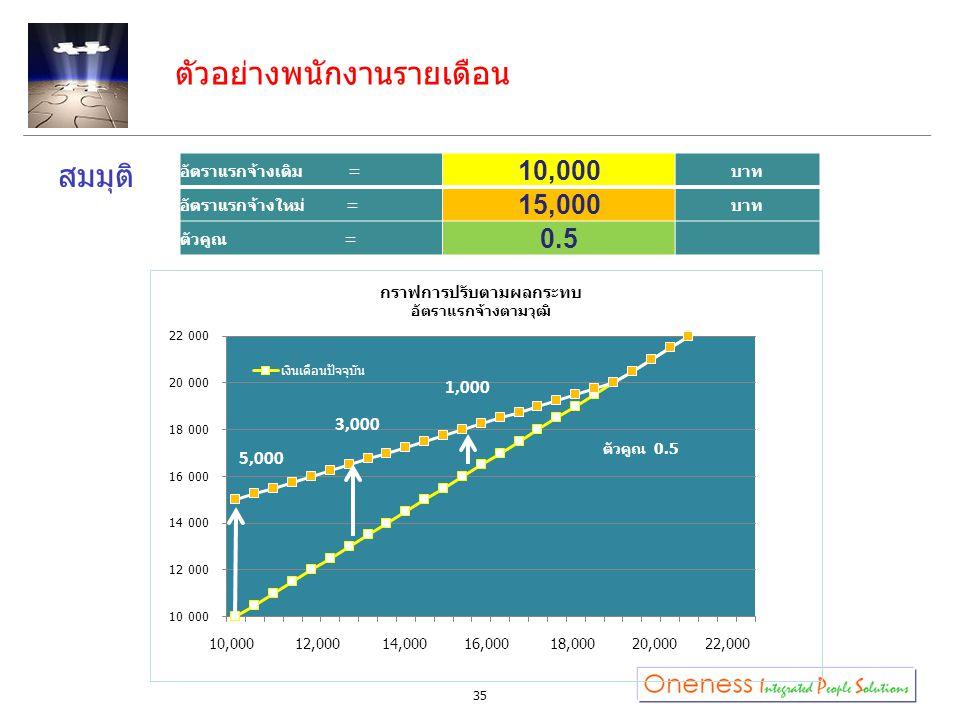 ตัวอย่างพนักงานรายเดือน สมมุติ 35 อัตราแรกจ้างเดิม = 10,000 บาท อัตราแรกจ้างใหม่ = 15,000 บาท ตัวคูณ = 0.5