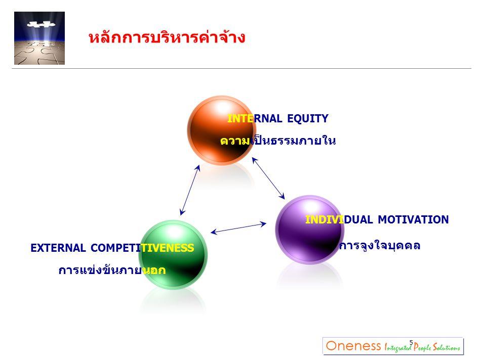 หลักการบริหารค่าจ้าง 5 INTERNAL EQUITY ความเป็นธรรมภายใน INDIVIDUAL MOTIVATION การจูงใจบุคคล EXTERNAL COMPETITIVENESS การแข่งขันภายนอก