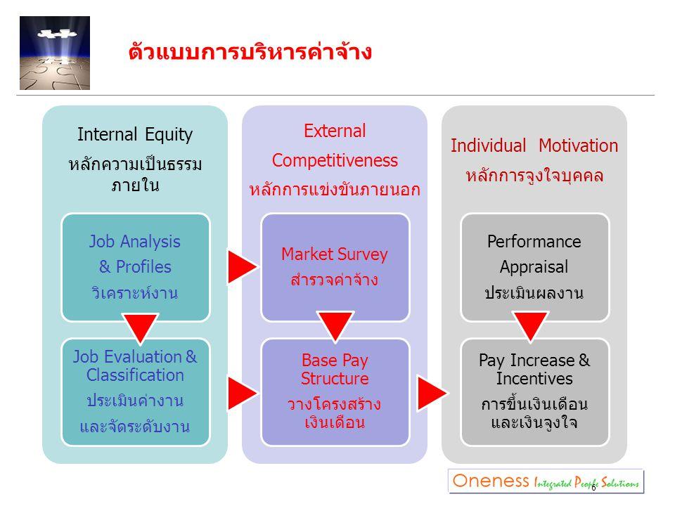 6 Internal Equity หลักความเป็นธรรม ภายใน Job Analysis & Profiles วิเคราะห์งาน Job Evaluation & Classification ประเมินค่างาน และจัดระดับงาน External Co