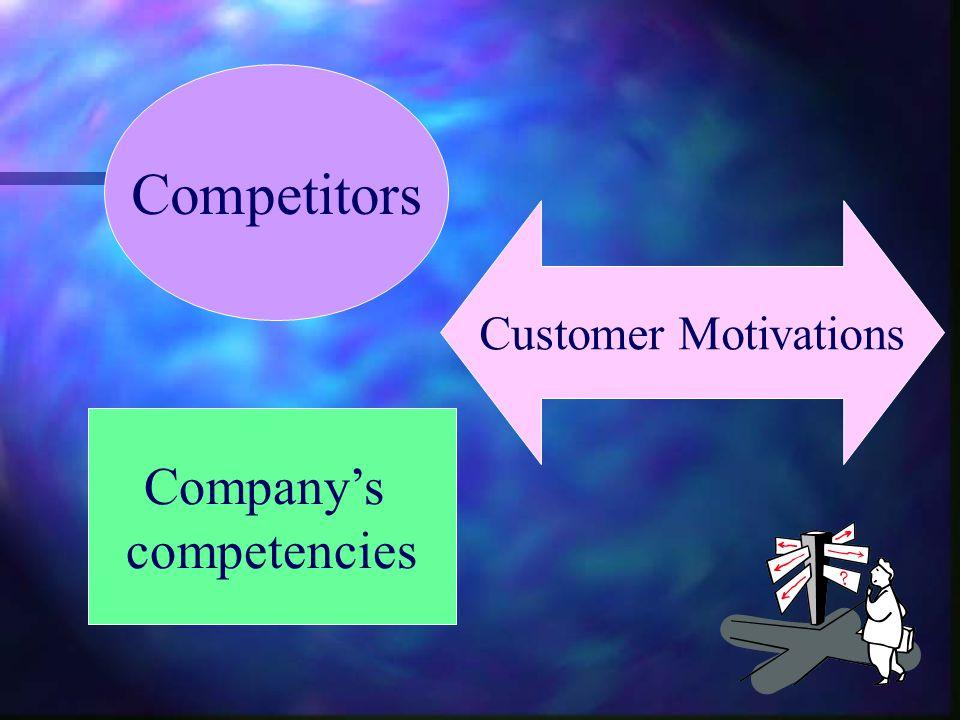 Competitors Company's competencies Customer Motivations