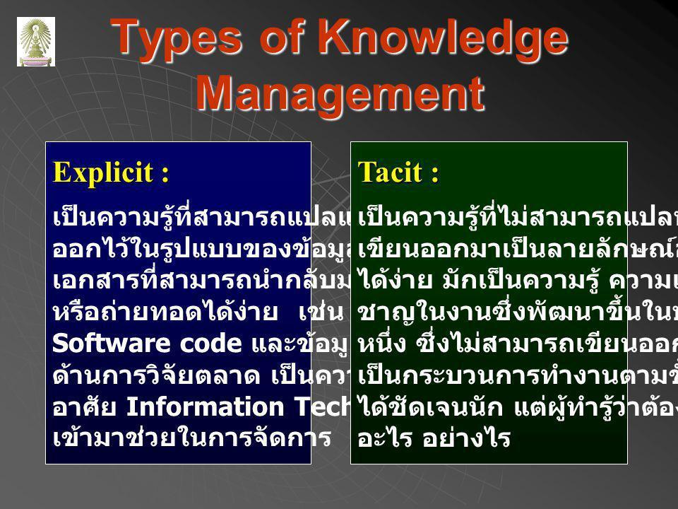 Types of Knowledge Management Explicit : เป็นความรู้ที่สามารถแปลและเก็บ ออกไว้ในรูปแบบของข้อมูลหรือ เอกสารที่สามารถนำกลับมาใช้ หรือถ่ายทอดได้ง่าย เช่น Software code และข้อมูลทาง ด้านการวิจัยตลาด เป็นความรู้ที่ อาศัย Information Technology เข้ามาช่วยในการจัดการ Tacit : เป็นความรู้ที่ไม่สามารถแปลหรือ เขียนออกมาเป็นลายลักษณ์อักษร ได้ง่าย มักเป็นความรู้ ความเชี่ยว ชาญในงานซึ่งพัฒนาขึ้นในบุคคล หนึ่ง ซึ่งไม่สามารถเขียนออกมา เป็นกระบวนการทำงานตามขั้นตอน ได้ชัดเจนนัก แต่ผู้ทำรู้ว่าต้องทำ อะไร อย่างไร