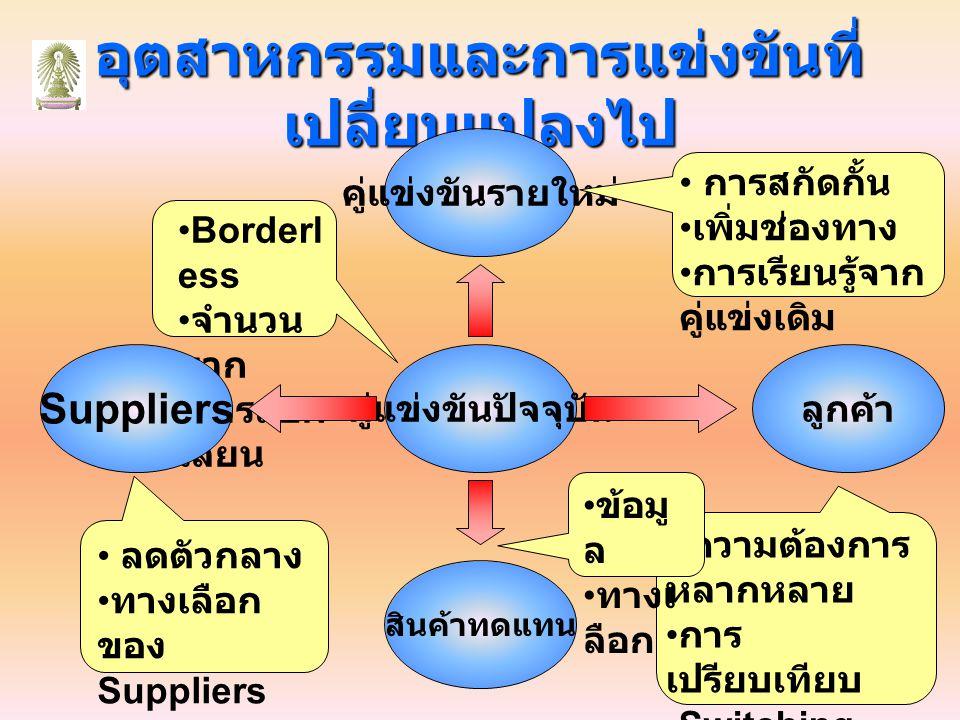 อุตสาหกรรมและการแข่งขันที่ เปลี่ยนแปลงไป คู่แข่งขันปัจจุบัน Borderl ess จำนวน มาก การลอก เลียน Suppliers ลูกค้า คู่แข่งขันรายใหม่ สินค้าทดแทน ลดตัวกลาง ทางเลือก ของ Suppliers การสกัดกั้น เพิ่มช่องทาง การเรียนรู้จาก คู่แข่งเดิม ความต้องการ หลากหลาย การ เปรียบเทียบ Switching Cost ข้อมู ล ทางเ ลือก