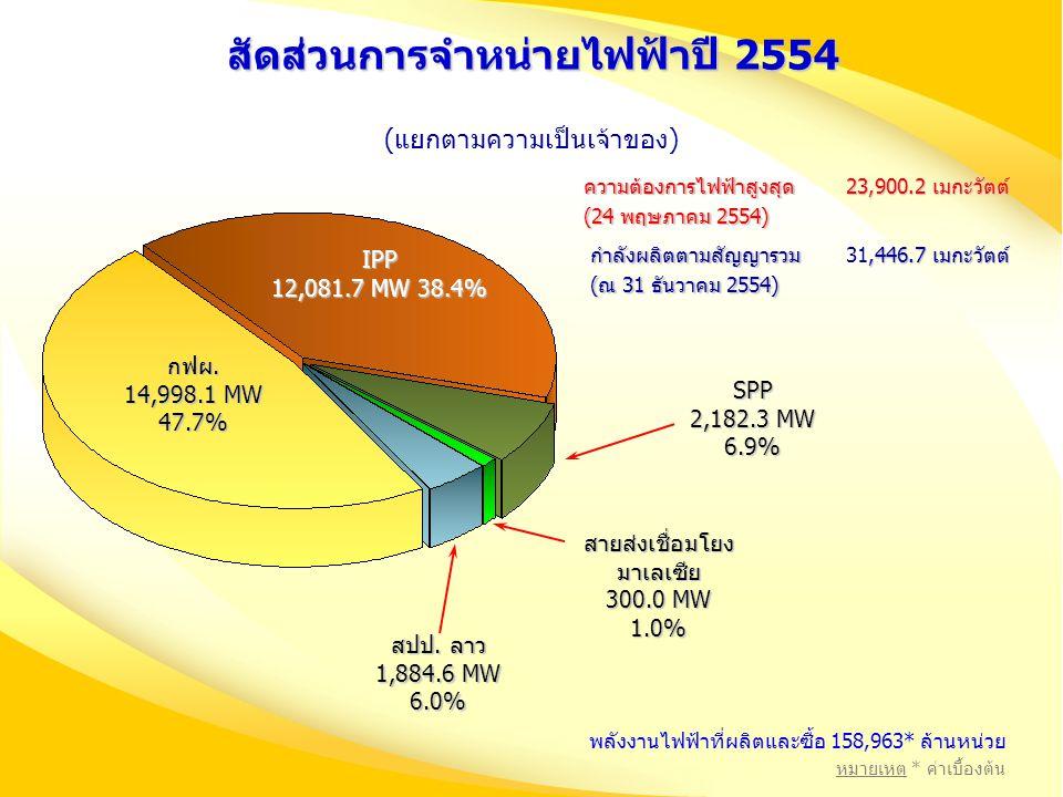 สัดส่วนการจำหน่ายไฟฟ้าปี 2554 กฟผ. 14,998.1 MW 47.7% IPP 12,081.7 MW 38.4% SPP 2,182.3 MW 6.9% สายส่งเชื่อมโยง มาเลเซีย 300.0 MW 1.0% สปป. ลาว 1,884.6