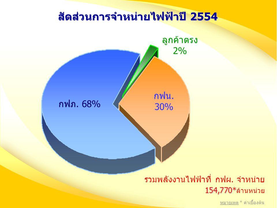 สัดส่วนการจำหน่ายไฟฟ้าปี 2554 กฟภ. 68% กฟน. 30% ลูกค้าตรง 2% รวมพลังงานไฟฟ้าที่ กฟผ. จำหน่าย 154,770* 154,770* ล้านหน่วย หมายเหตุ * ค่าเบื้องต้น