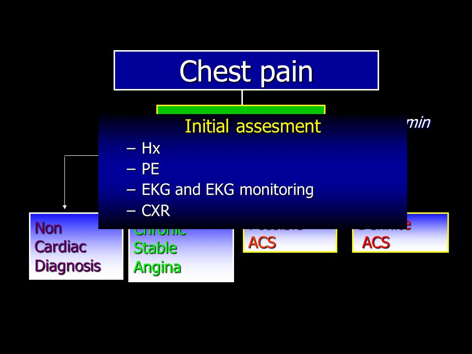 Chest pain Definite ACS Possible ACS Chronic Stable Angina Non Cardiac Diagnosis Assess 12 lead ECG Goal = 10 min Initial assesment –Hx –PE –EKG and EKG monitoring –CXR